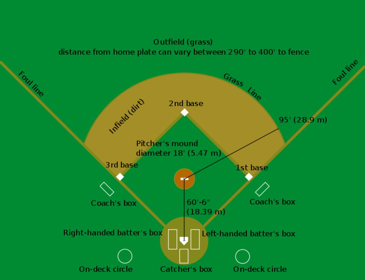 A Baseball Diamond, GFDL License, CC BY-SA 3.0 via Wikimedia Commons