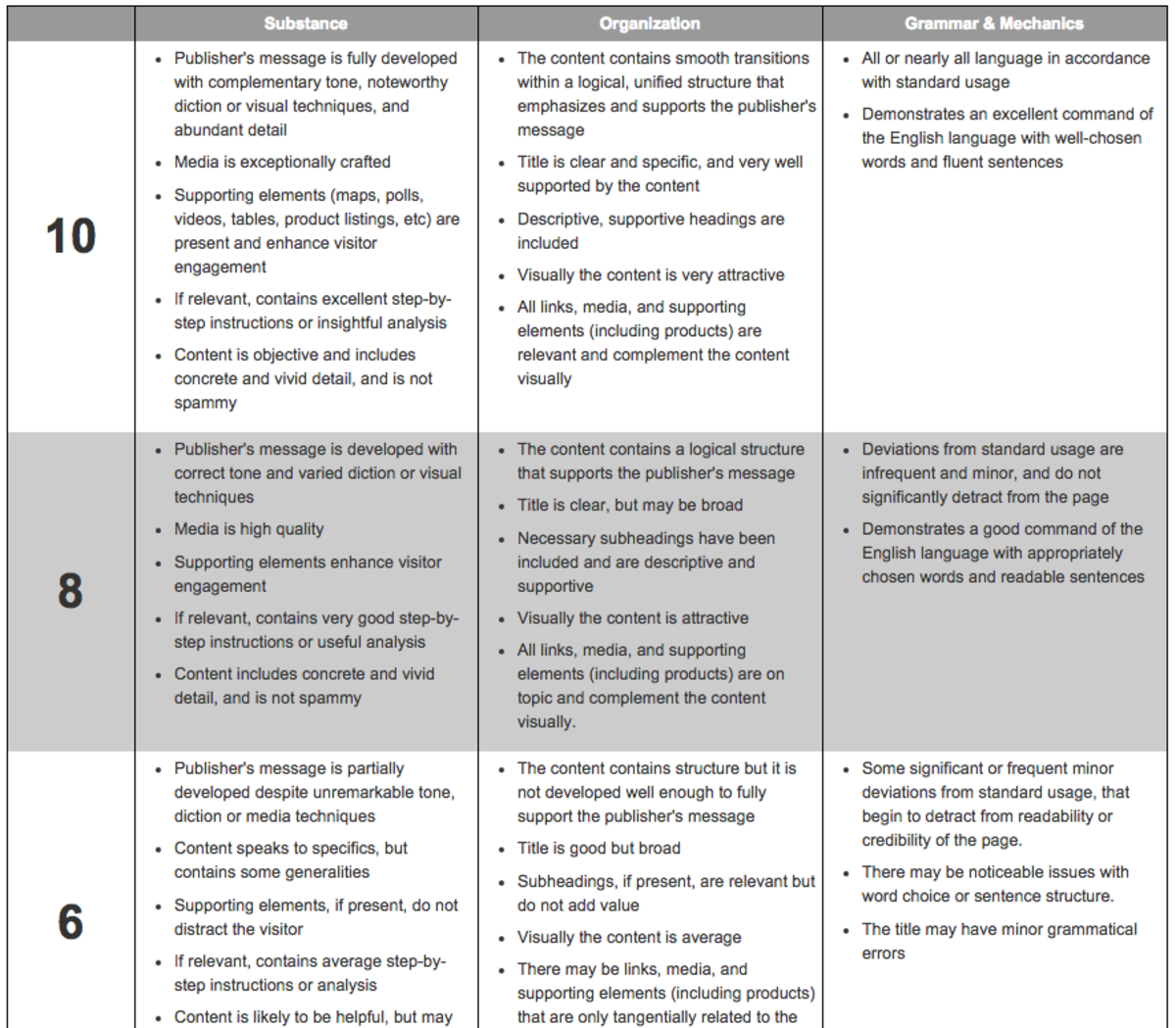 The Informational Writing Scale summarizes our rating criteria.