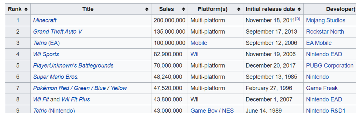 List of the top selling games of all time. Notice how it's actually the combined sale of four titles.