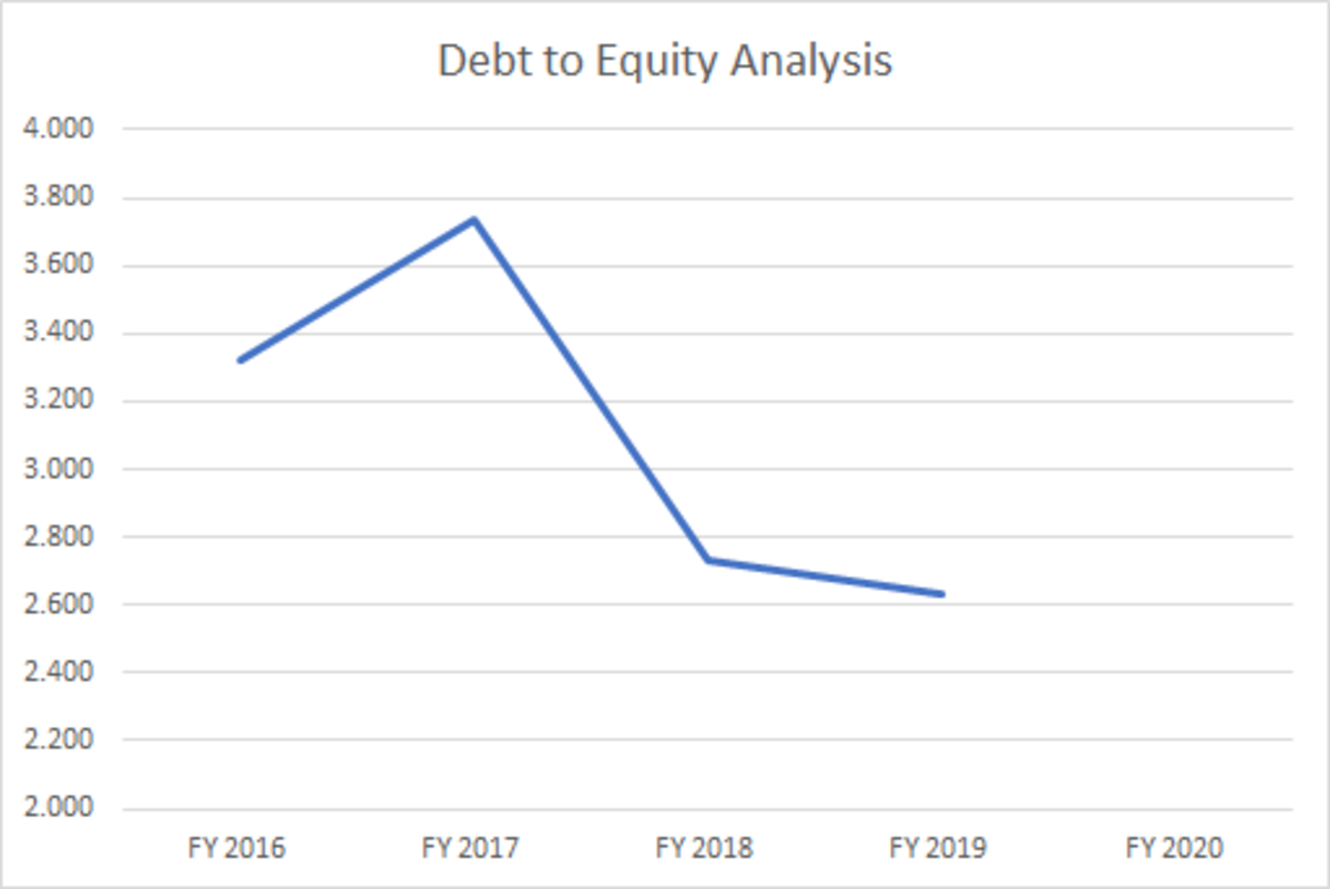 This line graph depicts what appears to be a declining trend for Amazon's debt to equity ratio.