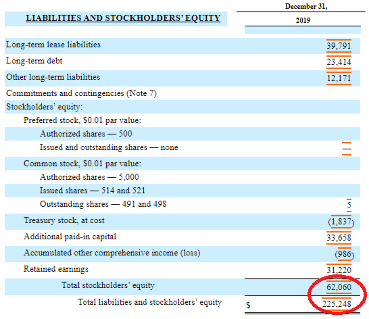 Amazon's complete fiscal year balance sheet can be found on the Security and Exchange Commission's website. The total debt can be found here by subtracting equity from total liabilities and stockholders' equity.