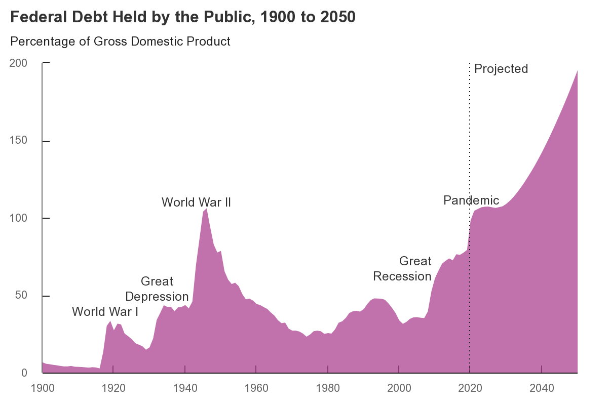 US Federal Debt Held By Public as of Sep. 2020 (Actual and Projected)
