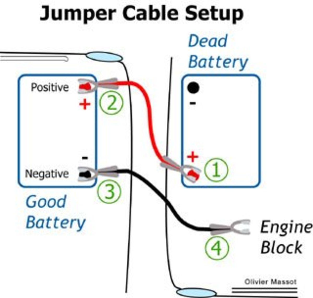 Jumpstart A Battery Cables On Both Terminals On Both Cars