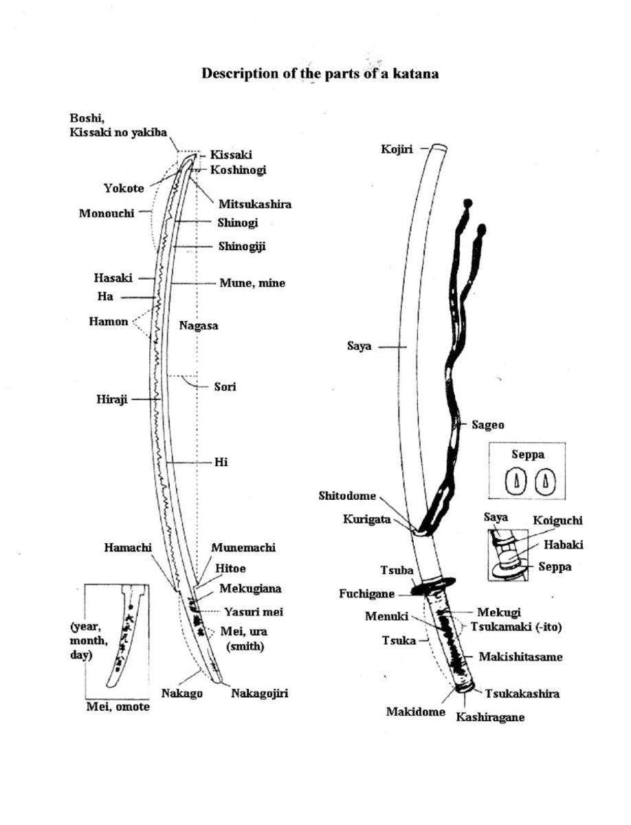 Labeled diagram of katana