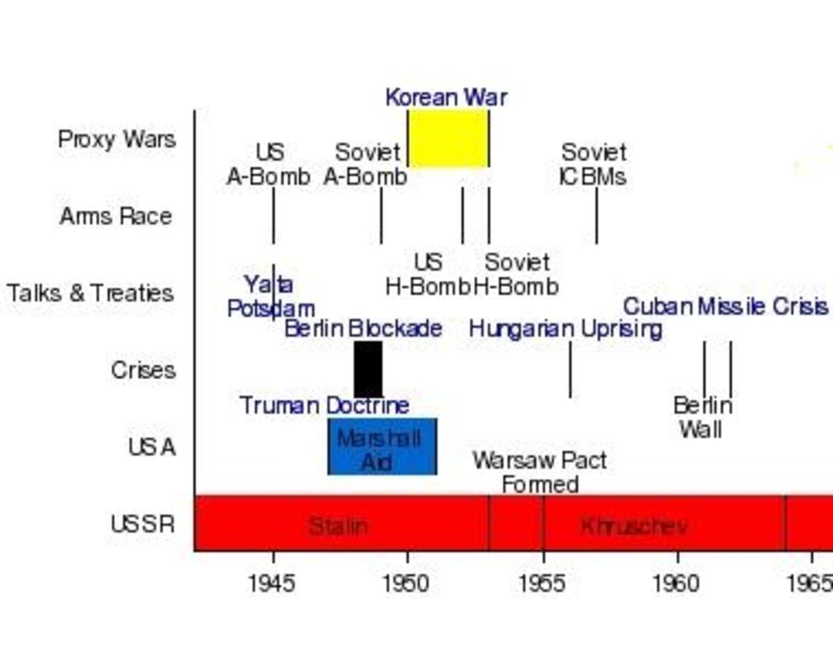 us-history-cold-war