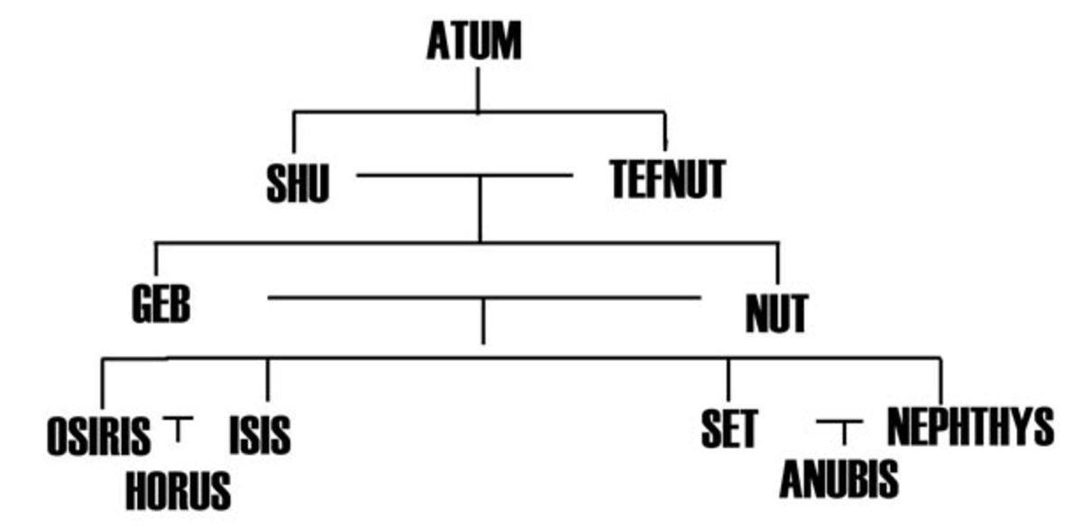Ancient egyptian gods and goddesses family tree