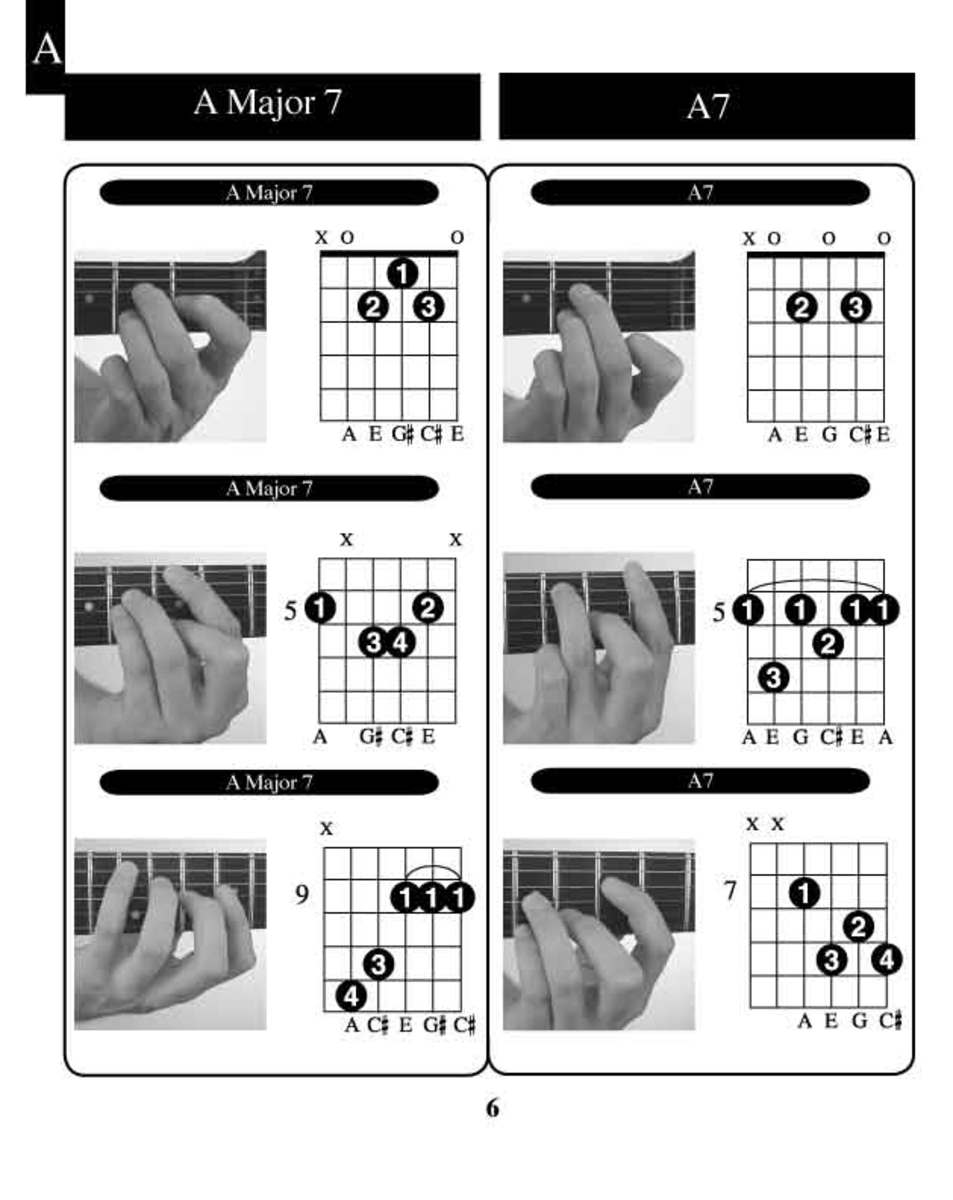 Learn Guitar Chords:-'A' guitar chords examples