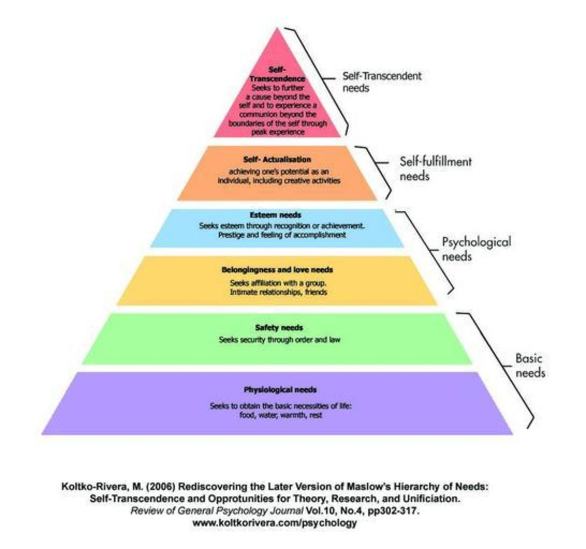 Wellness Focus: Get to Know Dr  Maslow's Hierarchy of Needs