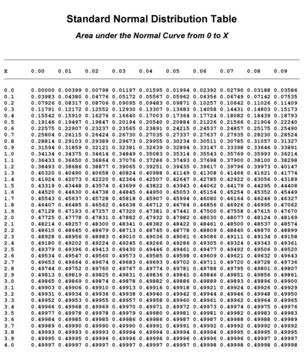 how to draw normal curve given non standard score
