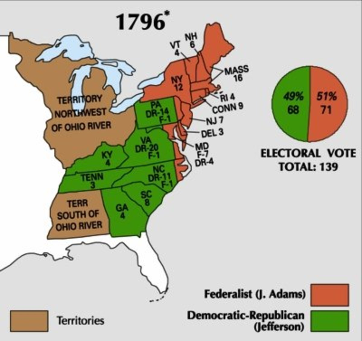 Jefferson lost the US Presidency by 2 ELECTORAL votes, but won VP as electors couldn't distinguish between POTUS & VP choices until the 12th Amendment!