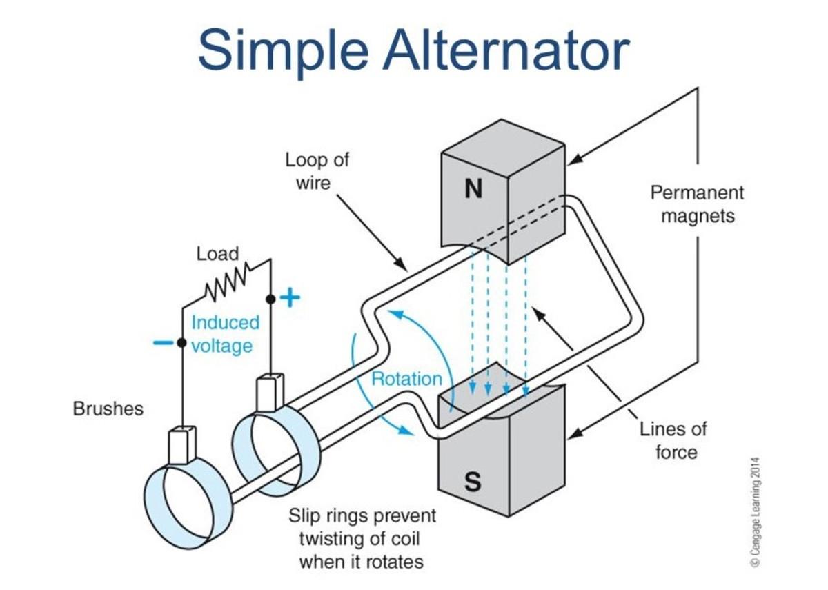 Faraday's experimental alternators were like this.