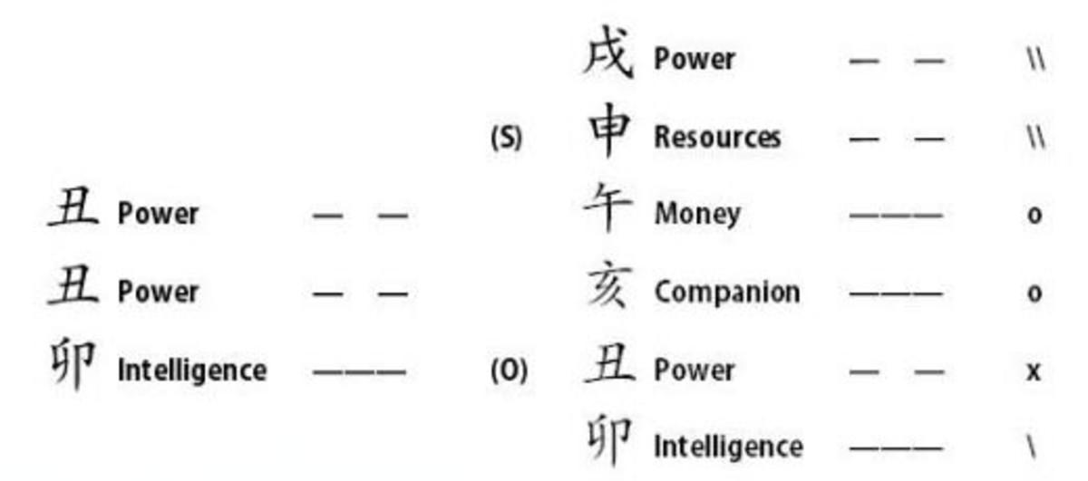Example of Yijing Divination Hexagrams