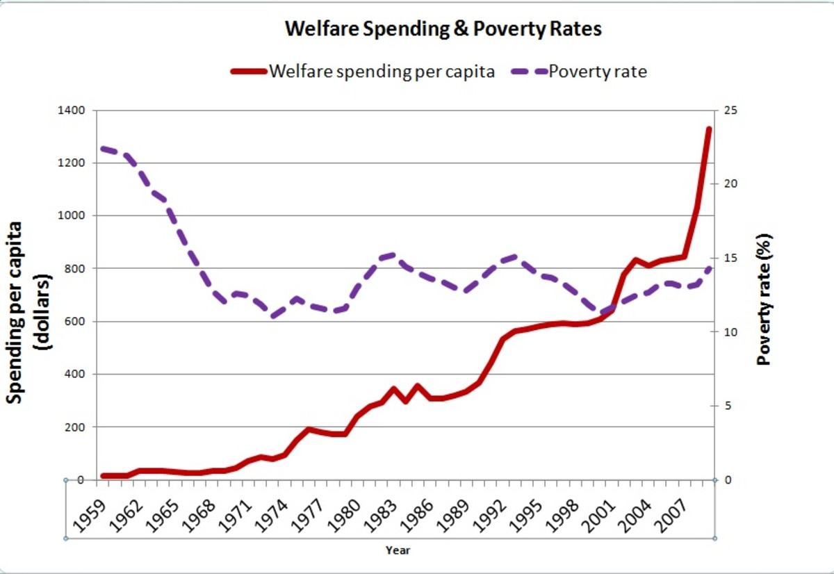 Welfare Spending and Poverty Rates