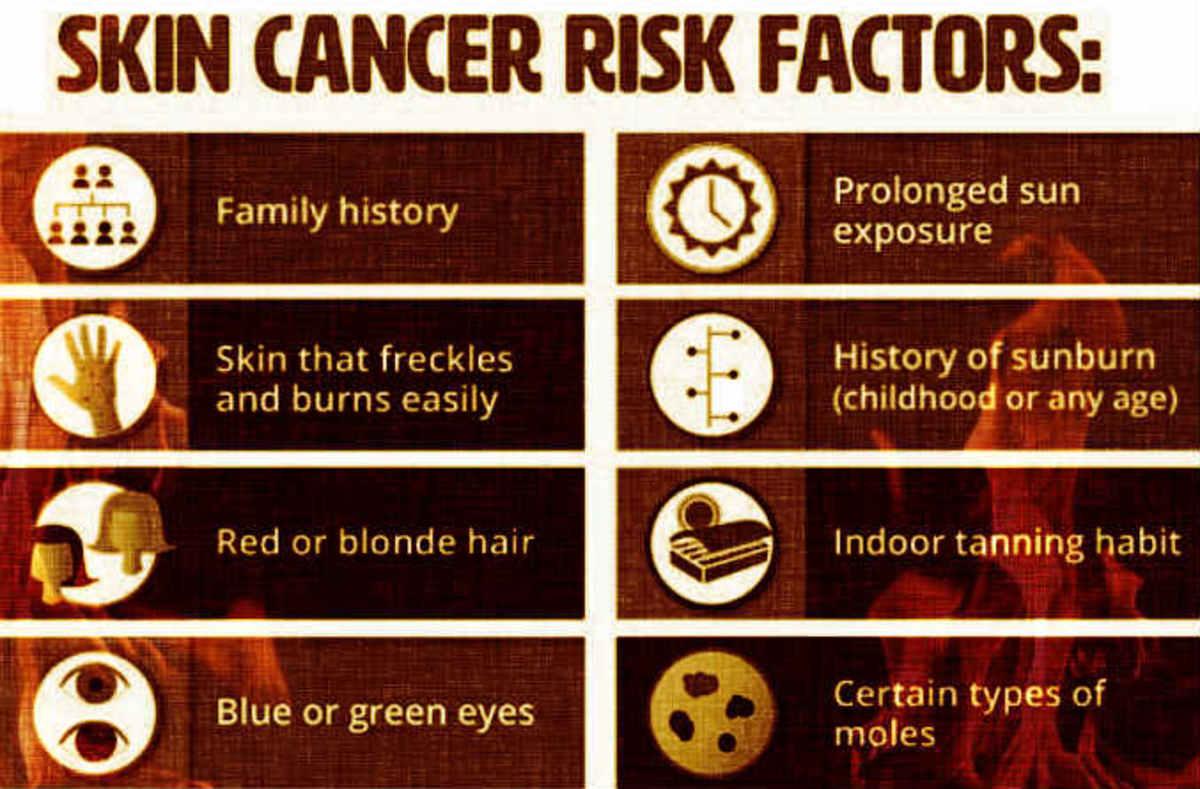 Risk Factors for Skin Cancer