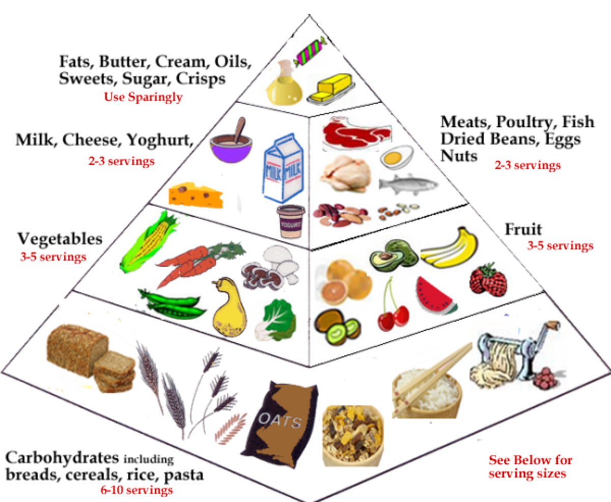 Balanced Diet and cholesterol control