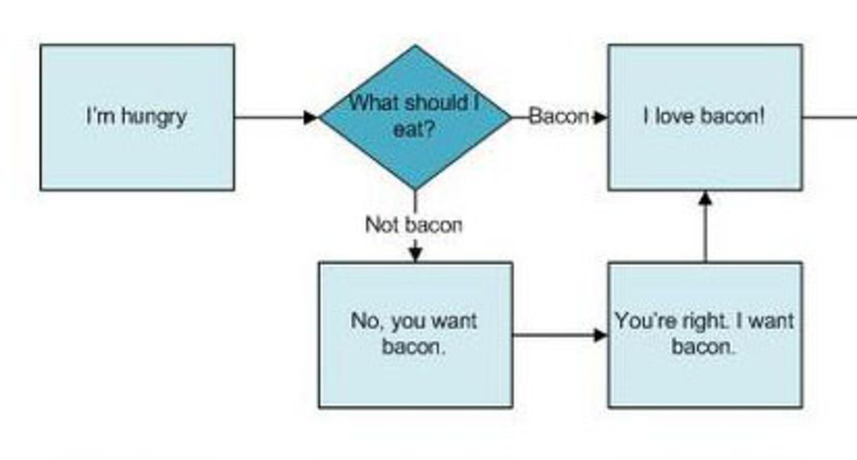 the bacon flowchart