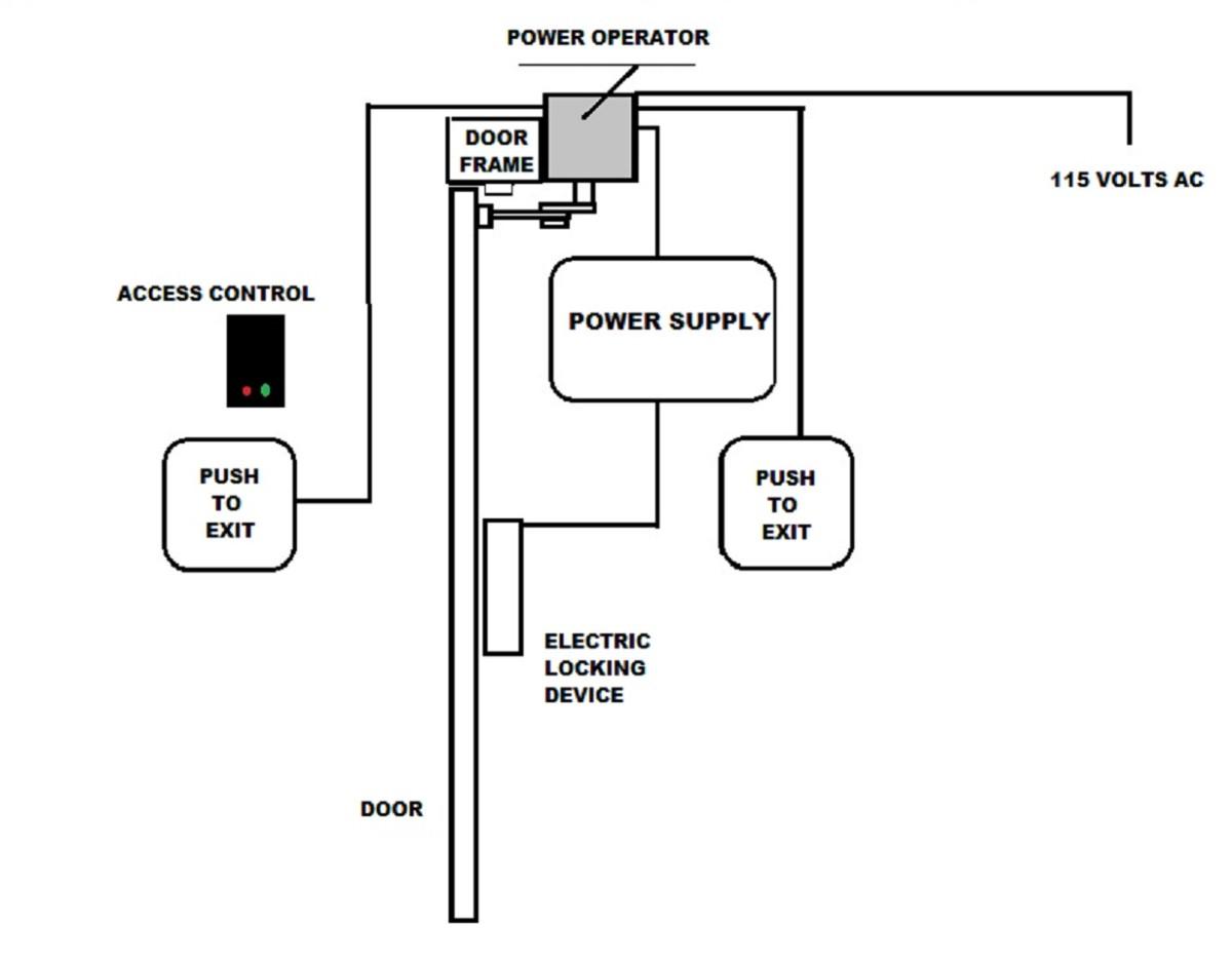 automatic door opener basics hubpages gal door operator wiring diagram door operators wiring diagrams #2