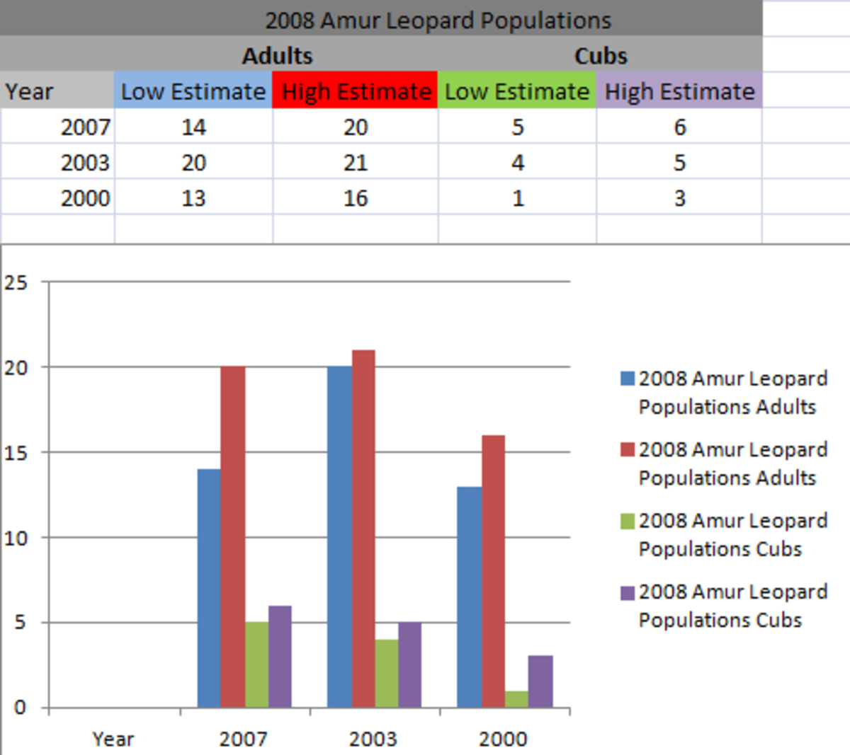 Amur Leopard Population graph from 2000 to 2007