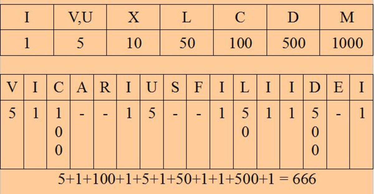 Vicarius Filii dei, Pope's title in Latin equals to 666 in Roman Numerals.