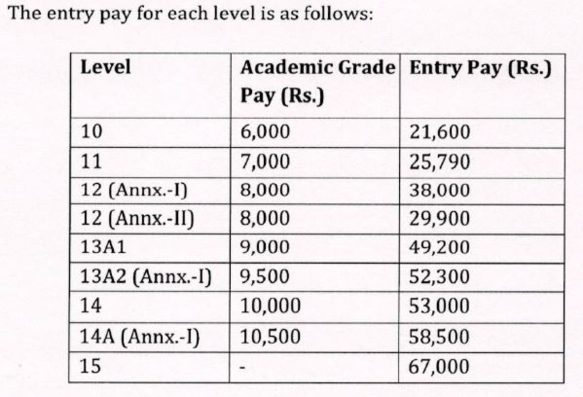 IITs, IIMs and CFTIs Teaching Faculty: Revised Pay Package