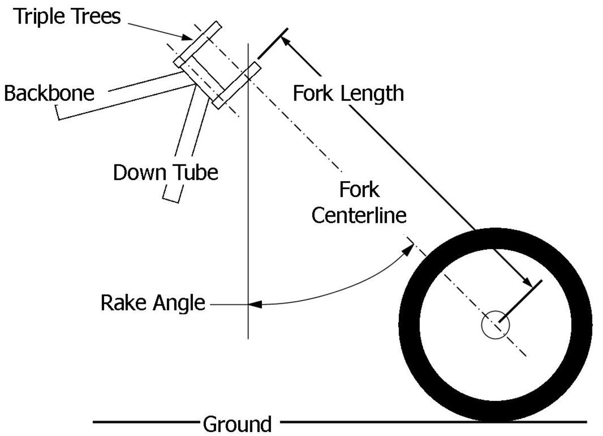 Fork Dimensions