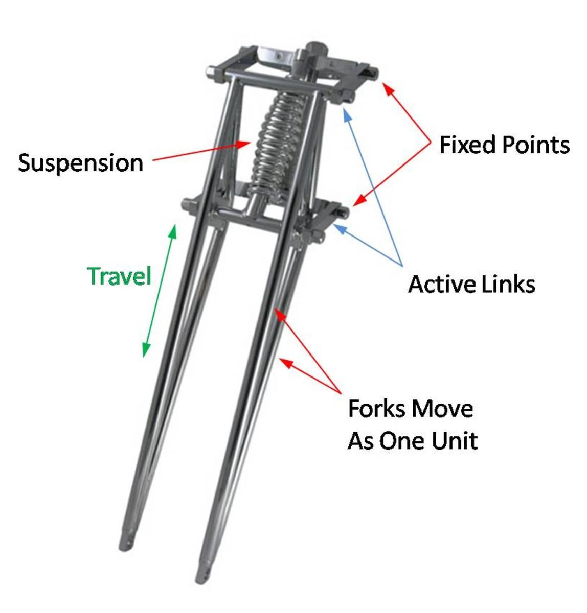 Girder Fork Diagram