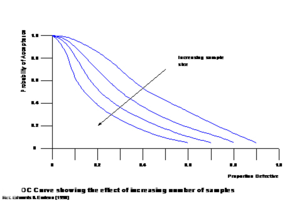 Operating Characteristic Curve Ref:Edwards and Endean (1990)