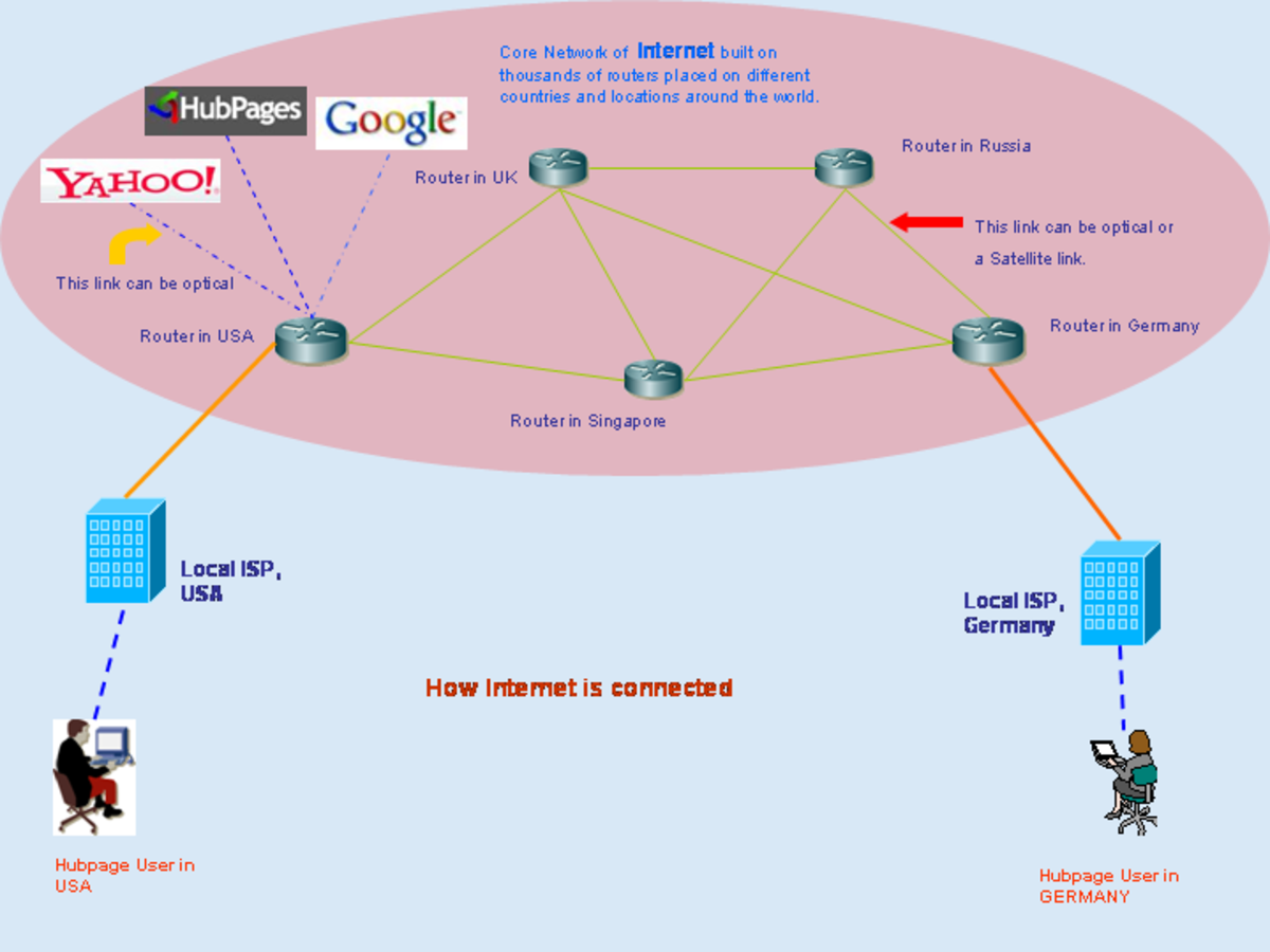 Data Communication and Networking Basics Tutorial -A ...