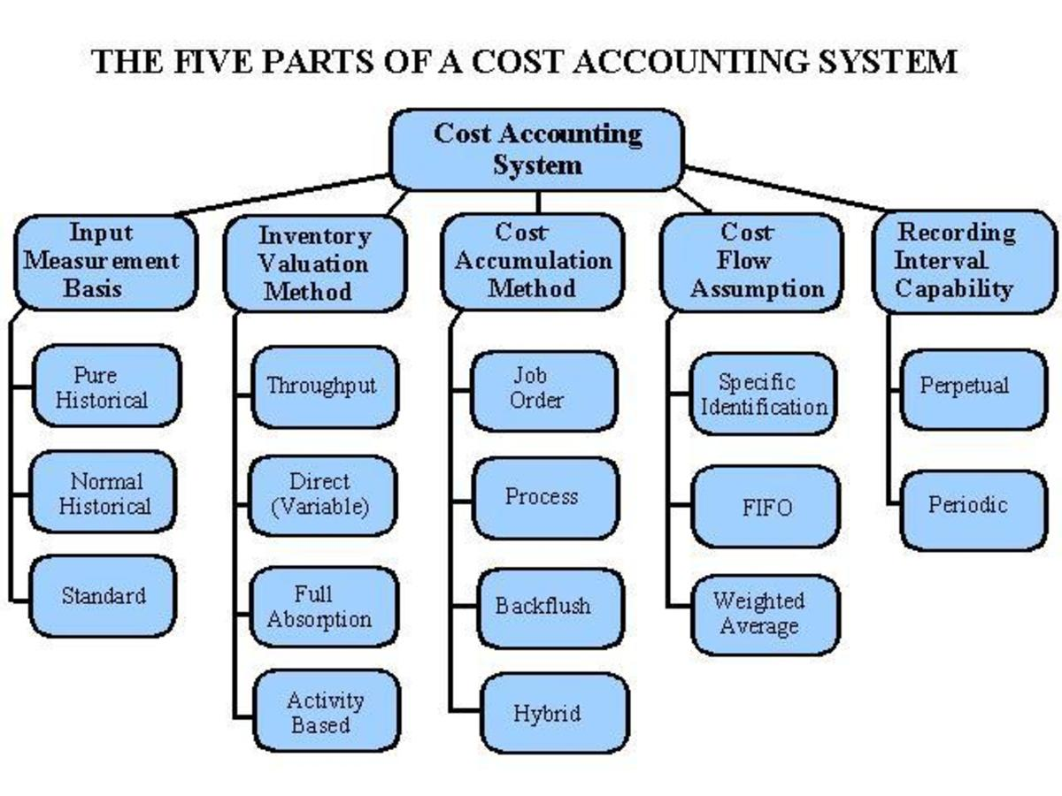 Managerial Accounting - Basic Cost Concepts