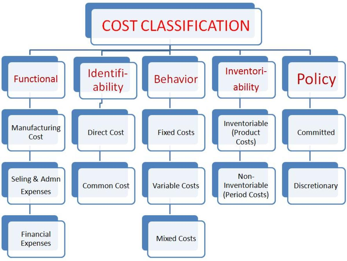 managerial-accounting-basic-cost-concepts