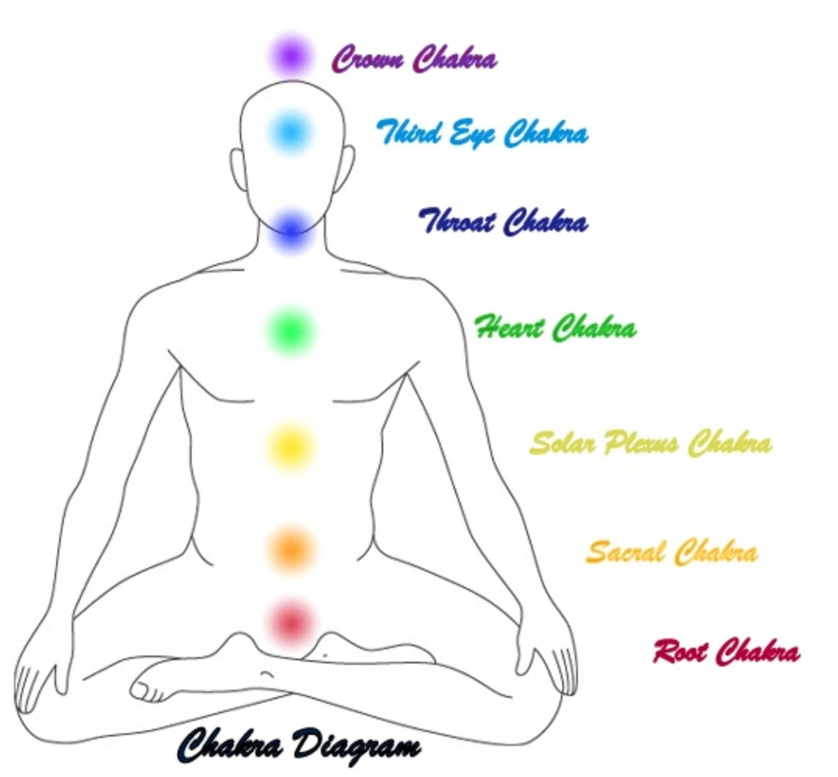 Significance and Location of the 7 Chakras and Diseases associated with them