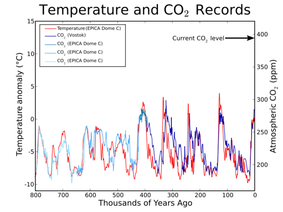 There are few correlations as clear in nature as that in the ice core records between temperature and CO2 levels.  Image courtesy Global Warming Art.