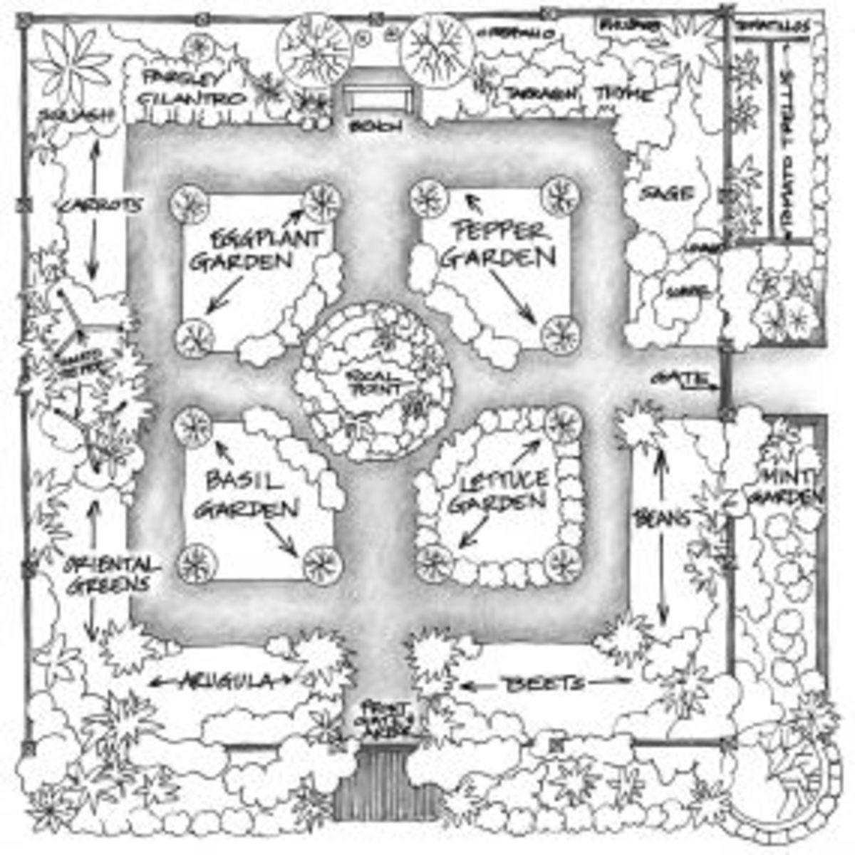 Start your own herb garden for Vegetable herb garden design