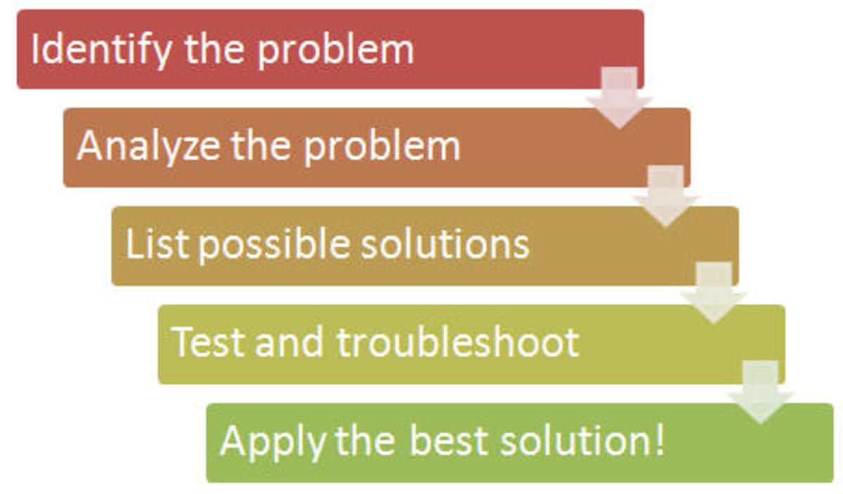 Problem Solving Flowchart