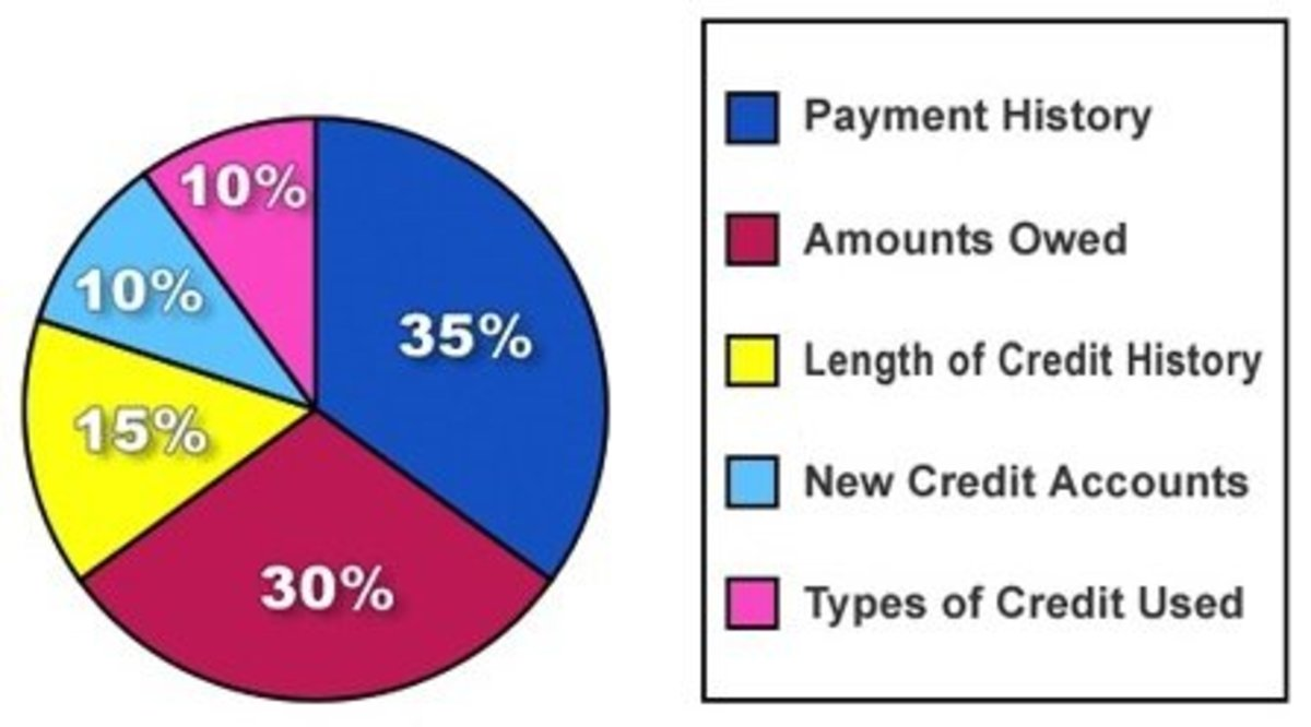 This is roughly how you should think your credit score is being judged and determined.