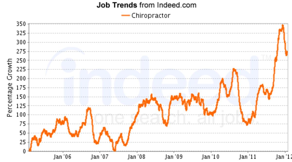 Huge increase in January 2012.