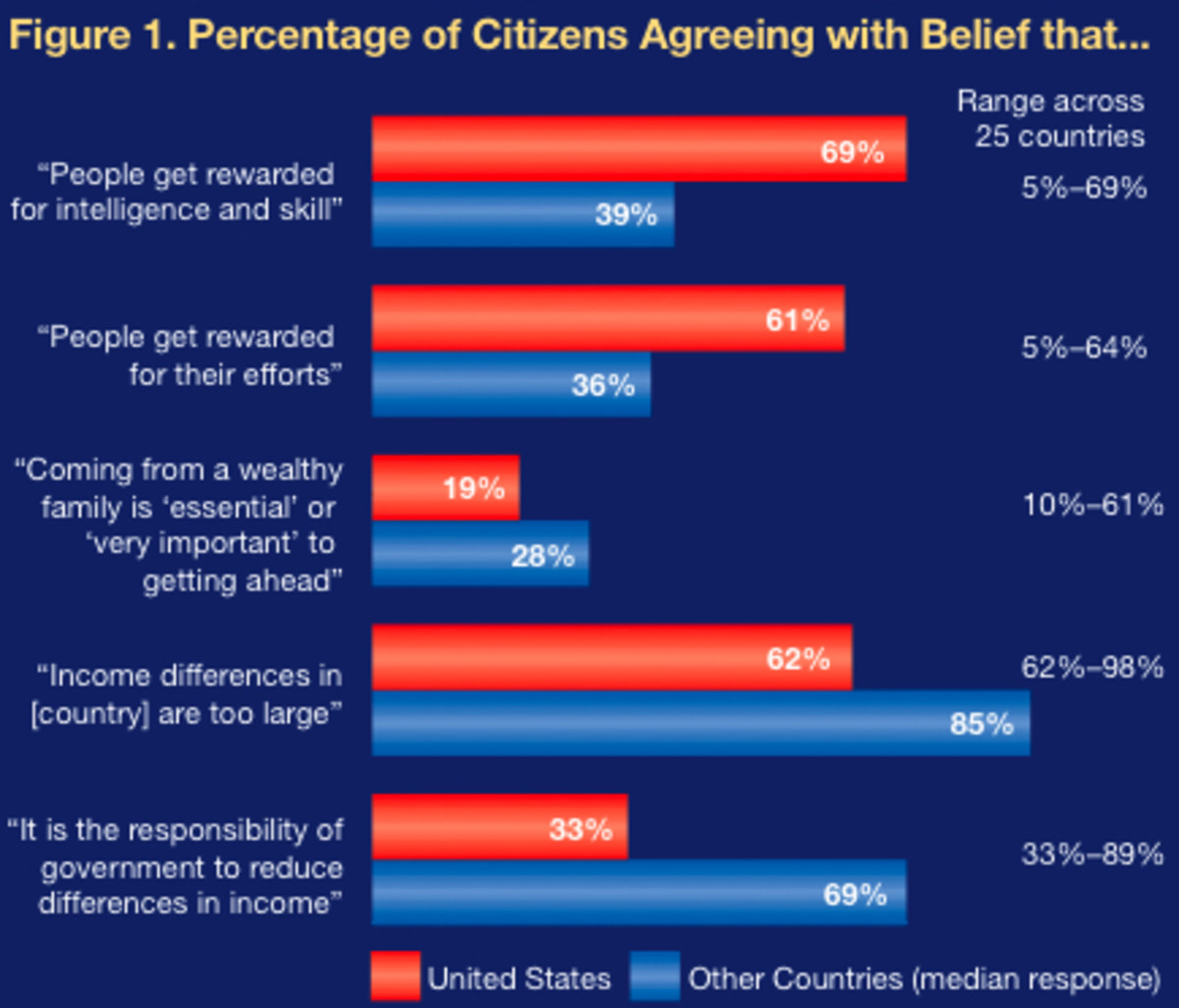 BELIEF IN UPWARD MOBILITY