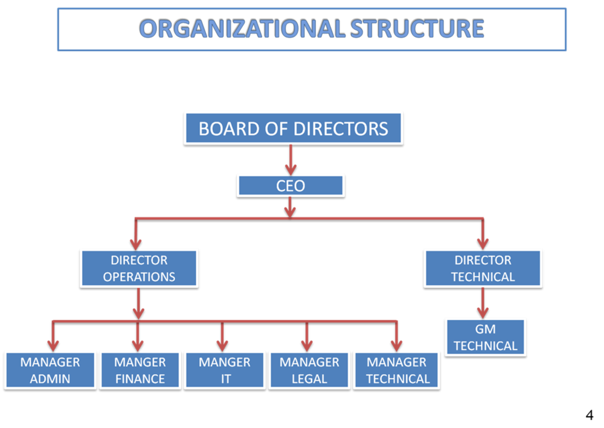 ORGANISATIONAL CHART / FLOW CHART OF COMPANY