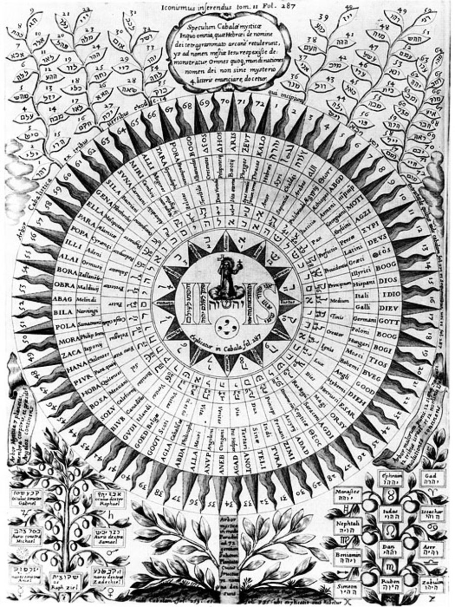 The Kabbalah Cult: Karaite Perspectives