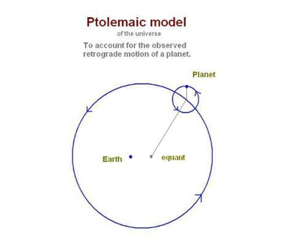 The retrograde observations of the planets were difficult to explain until Ptolemy developed the concept of using an equant and epicycle.