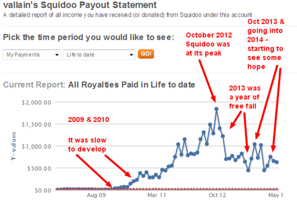 The peak of Squidoo was in 2012. After that, the site had trouble adjusting and earning traffic from Google. Earnings declined.