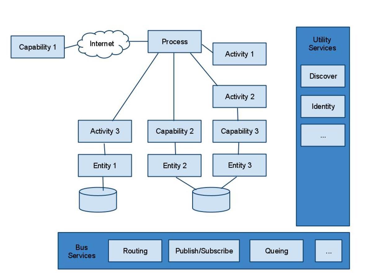 Service Taxonomy - Shy Cohen