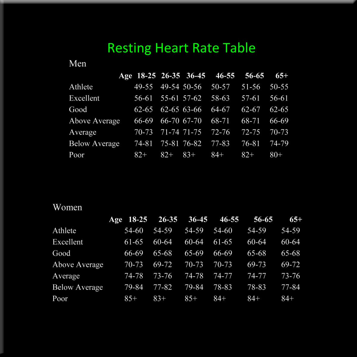 Resting Heart Rate Table with black background, white print and green heading