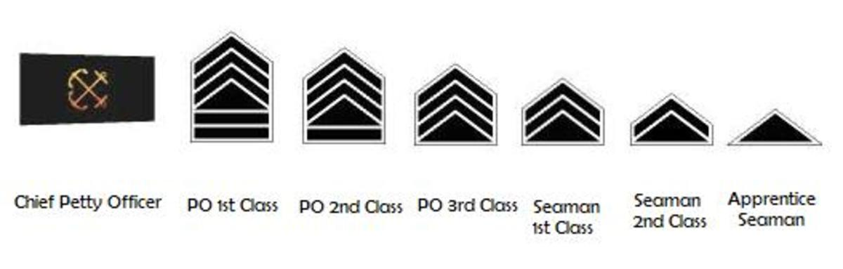 afp-military-ranks-philippine-navy-philippine-air-force-and-philippine-army-ranks-and-insignias