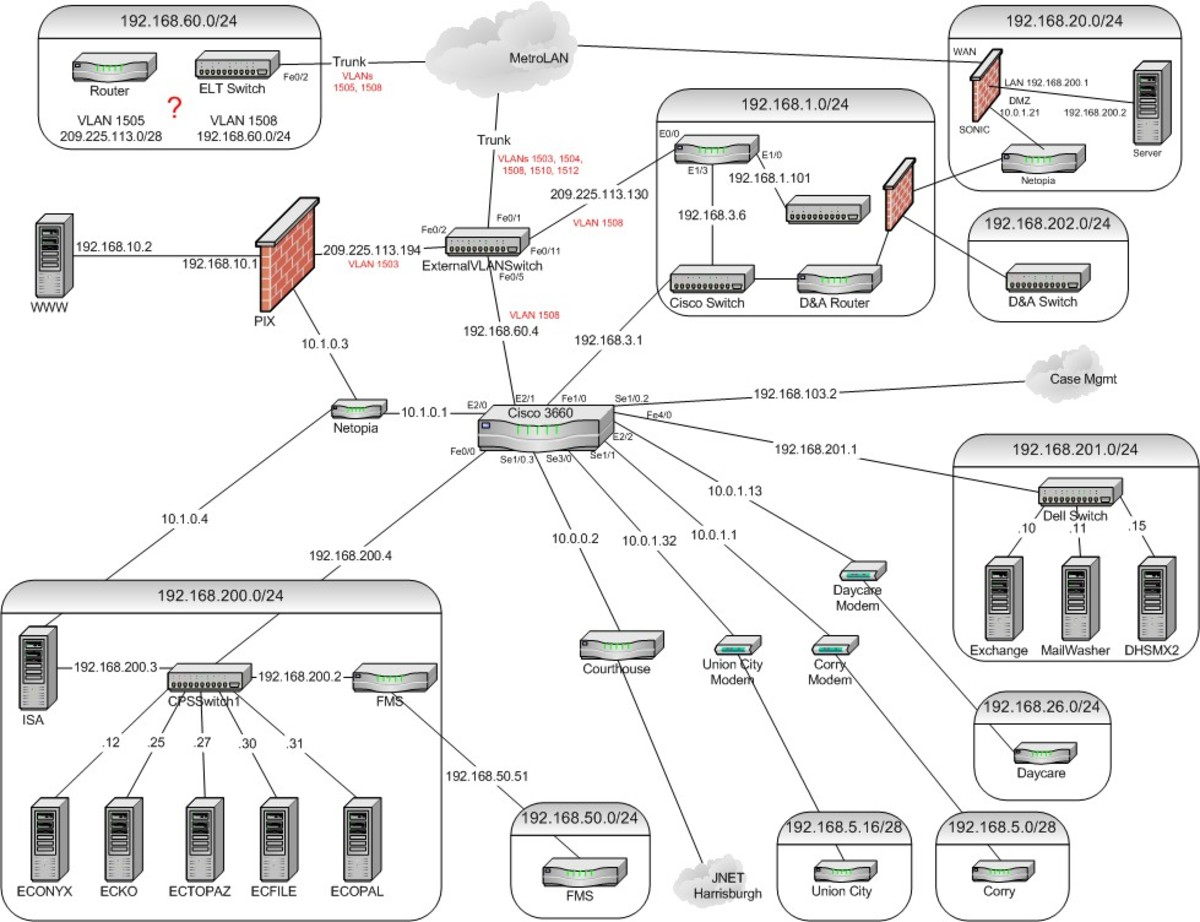 network-planning-and-implementation