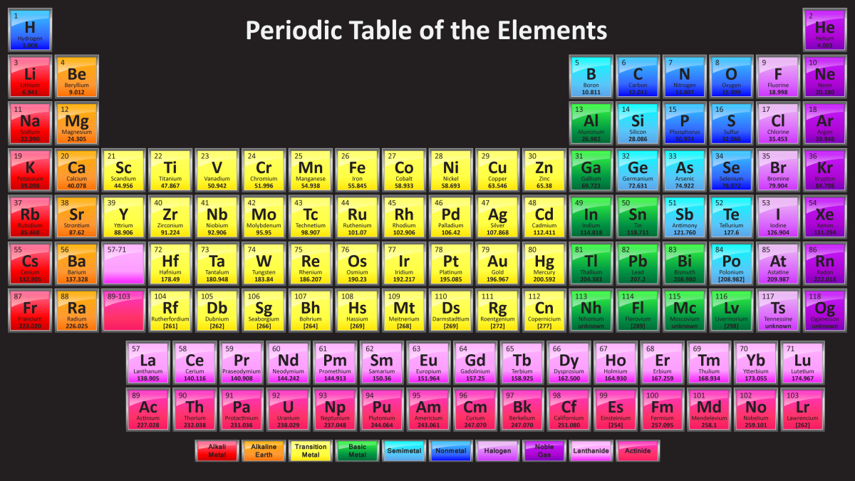 Chemical symbols on the periodic table of the elements a multiple periodic table of the elements updated for 2017 urtaz Images