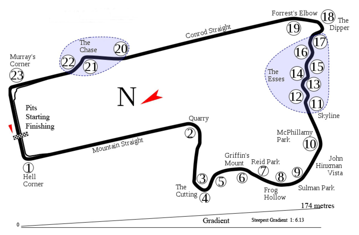 layout of the Bathurst 1000 race track at Mount Panorama.