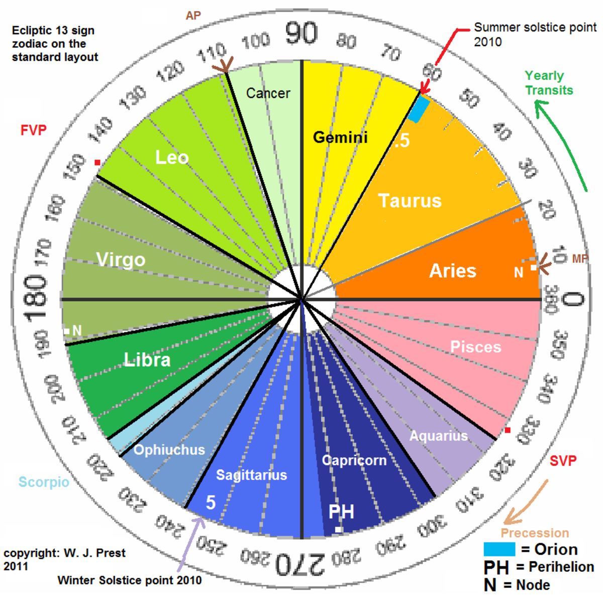 Study this map of the ecliptic zodiac. There are 13 signs and they are not equal in size. Some are actually quite small and others large. The 30 degree convention is actually based on nothing according to a real sky analysis.