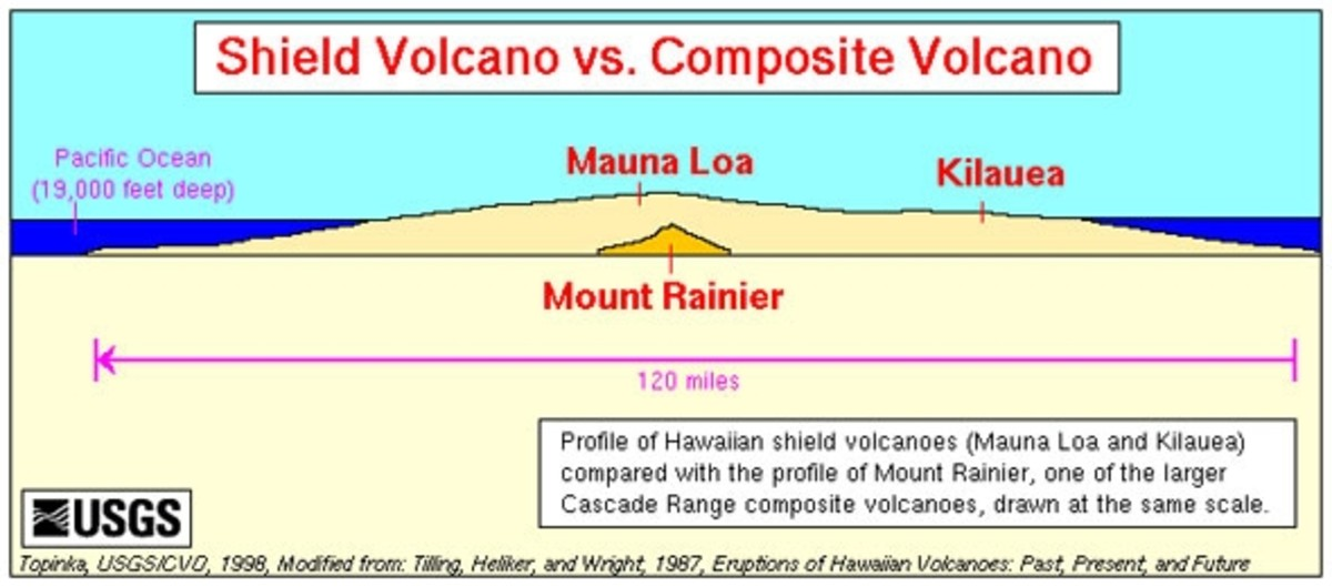 Shield Volcano vs. Stratovolcano