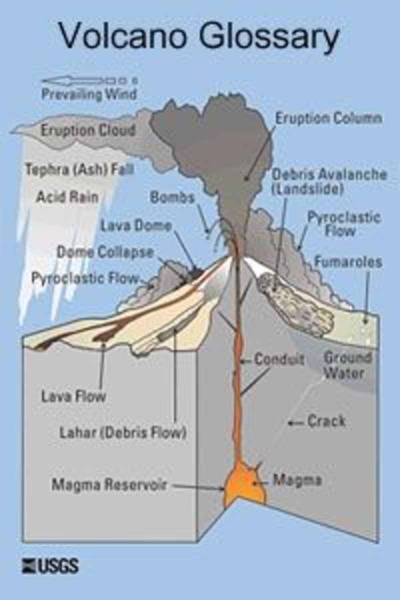 volcano-glossary